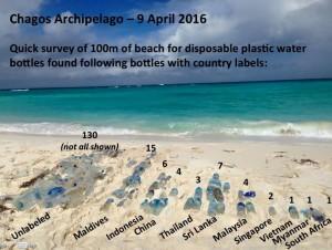 Maldives plastic water bottles