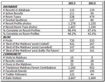 2013 Anniversary numbers