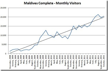 Maldives Complete - visitor traffic