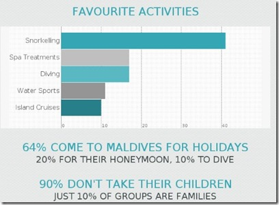 Maldives numbers 1