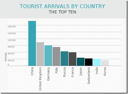 Maldives numbers 2 tourism arrivals by country