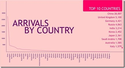 Maldives tourism arrivals by country