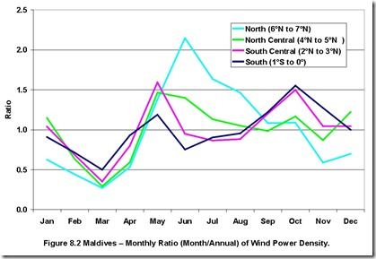 Maldives wind by month