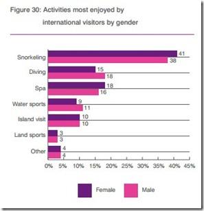 Snorkelling survey 1