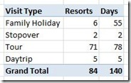 Maldives tour stats