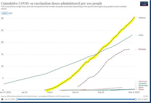 Maldives Vaccination Leadership 2