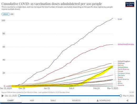Maldives Vaccination Leadership